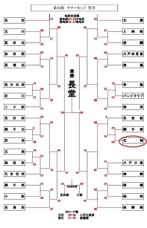 ミニバス大会結果(男子)